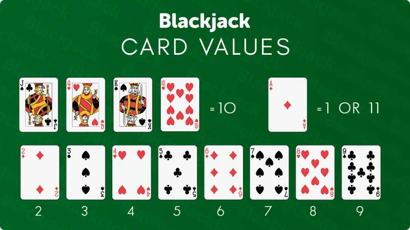 The Basics of The Game - How to Play Blackjack - Card Values